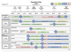 strategic roadmap template free transition plan template business documents