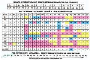 таблица растворимости органических кислот