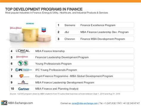 Chevron Finance Mba Development Program Internship by Mba Exchange 166 Mba Development Programs Report 2015
