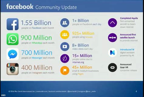 by the numbers 400 amazing facebook statistics dmr 7 facebook trends to grow your business in 2016 pet