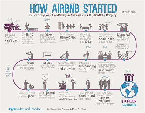 airbnb what is it comment instagram airbnb et d autres ont ils commenc 233