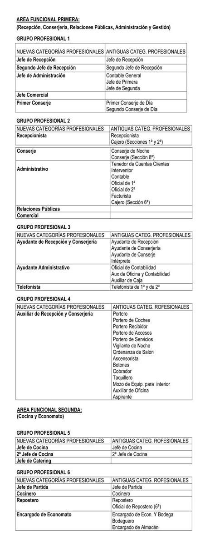 tablas salariales 2016 del sector oficinas y despachos de valencia valencia convenio colectivo sector hostelera tablas