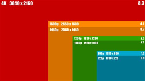 Common Desk Sizes by Our Brave New World Of 4k Displays