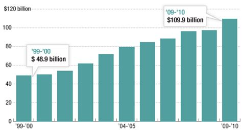 what america owes in student loans : planet money : npr