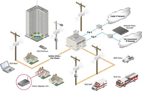 does home design story need wifi what is going to be happen with lte all about wireless