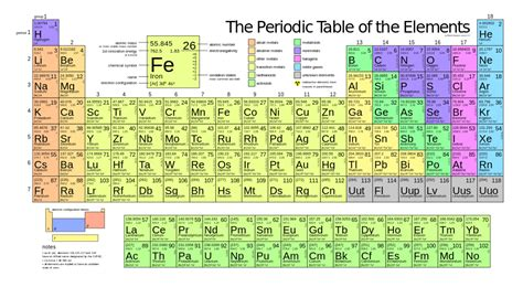 S In Periodic Table by Gaussian Mendeleev S Periodic Table And The Modern