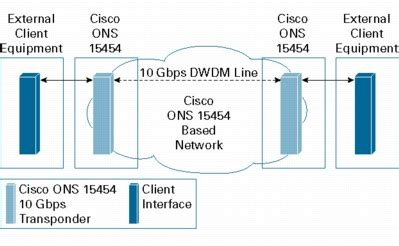 multiplex section protection msp cisco ons 15454 10 gbps multirate transponder card cisco