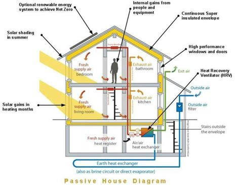 passive solar diagram heat recovery ventilator picture homesteading