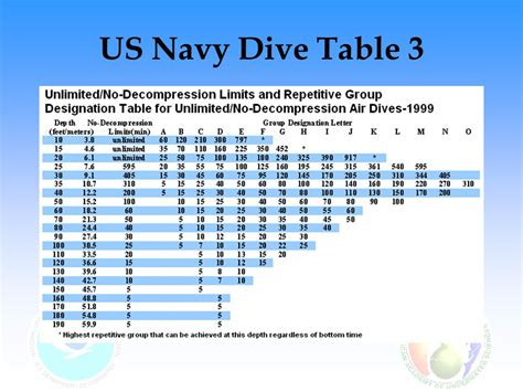 us navy dive tables air diving decompression ppt download