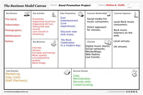 design house business model need help doing a business plan ssays for sale