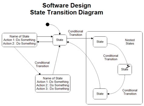 state diagram program state transition diagram
