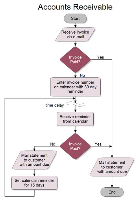 Accounts Receivable Flowchart Accounts Receivable Flowchart Template