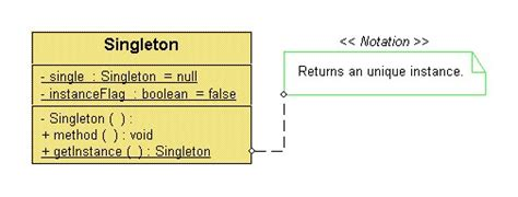 singleton pattern in java exle code singleton pattern its implementation with c codeproject
