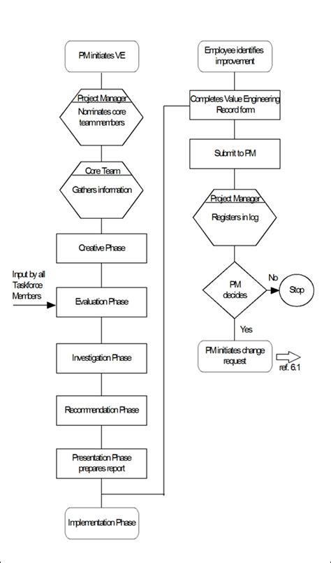 cm pe  procedure   application   engineering