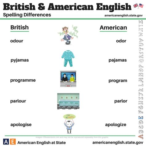 what does images in english british vs american english 100 differences illustrated