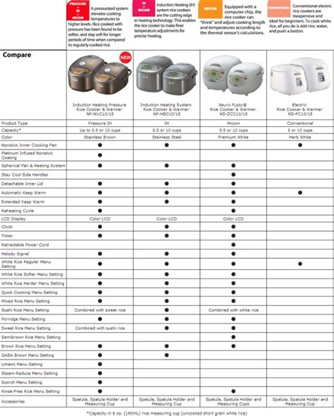 induction cooking temperature chart zojirushi rice cooker is it any models you confused get help