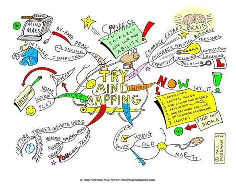 cara membuat mind map yang unik 35 contoh peta konsep unik kreatif menarik minda
