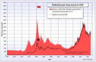 Gold Price File Gold Price In Usd Png Wikimedia Commons