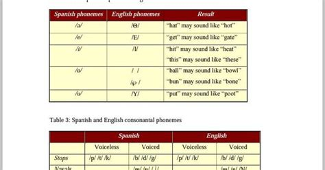 pattern of english speech summary of tables phonological patterns of the english