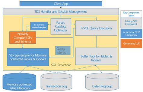 sql server memory optimized table sql server 2014 in memory oltp architecture and data storage