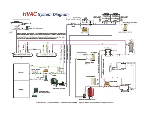 the hvac system diagram from peide hvacaqua