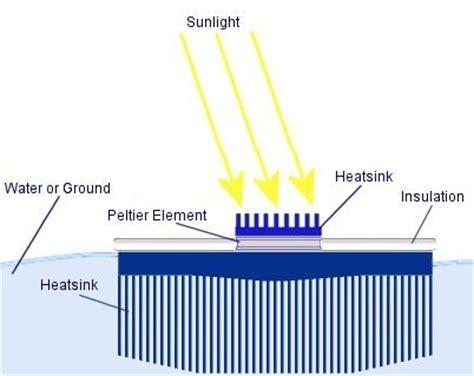 thermoelectric generator for free energy rmcybernetics