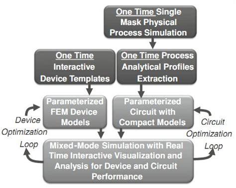 mixed mode integrated circuits and systems mixed mode integrated circuits and systems 28 images arun ravindran analog and mixed signal