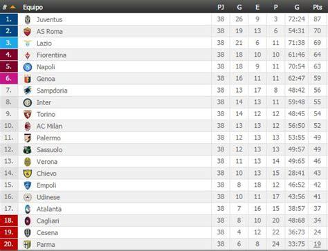 tabla acumulada ceonato ecuatoriano de futbol 2016 tabla acumulada serie a ecuador tablas de posiciones