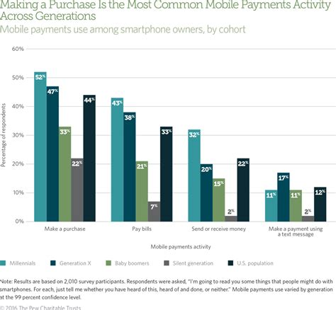 purchase of mobile who uses mobile payments