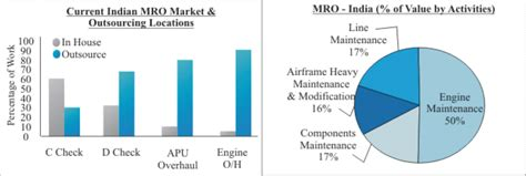 Is Mba In Aviation Worth In India by Aircraft Mro Business Plan The Best And Aircraft 2017