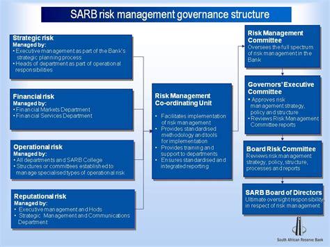 risk management bank governance structure south reserve bank