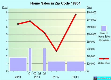 rome pa zip code 18854 real estate home value