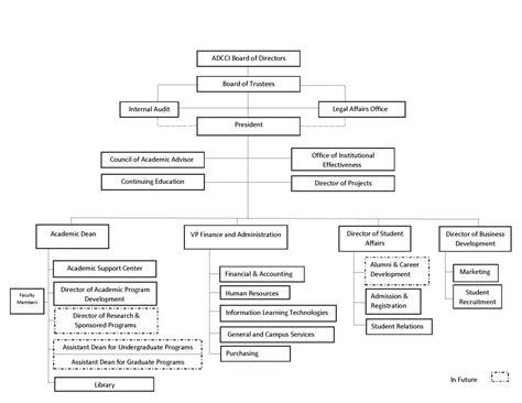 Mba In Organizational Leadership by Organization Chart Mba In Abu Dhabi Abu Dhabi School