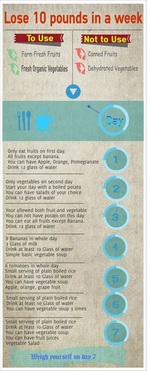 Shed Weight In A Week by 17 Best Ideas About 4 Day Diet On Burn Belly