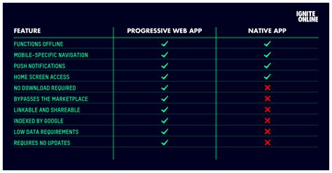 Why Progressive Web Apps Beat Native Apps Hands Down Ignite Online Progressive Web App Template