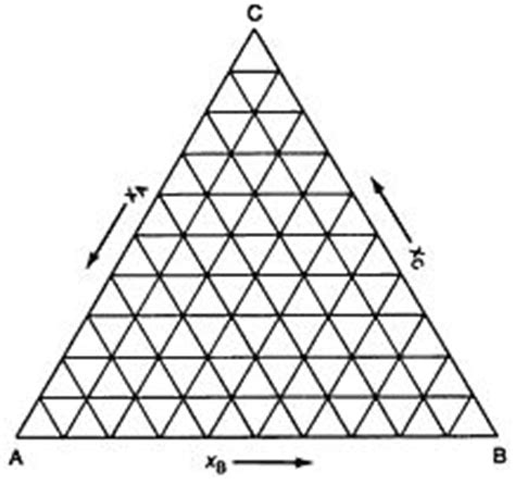 triangle pattern moles compositional diagram remember this already ternary