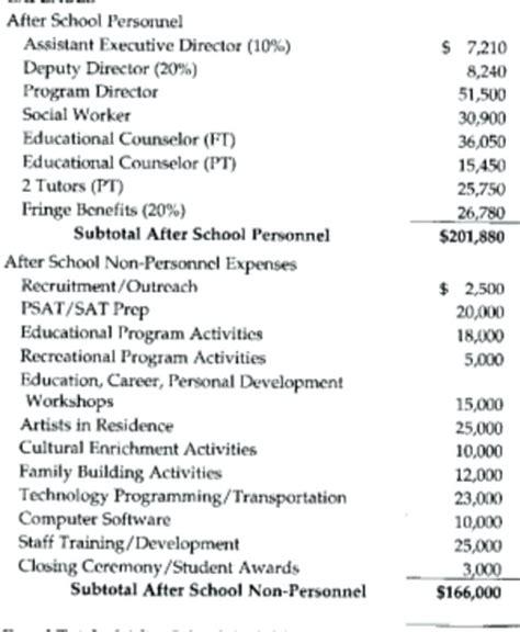 grant template for nonprofit 8 non profit budget template