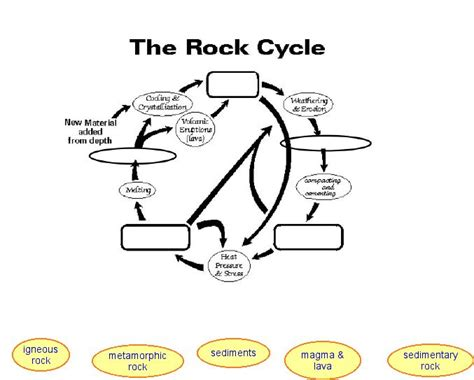 rock cycle worksheet elementary switchconf