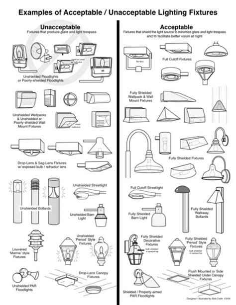 lighting fixtures types outdoor lighting basics
