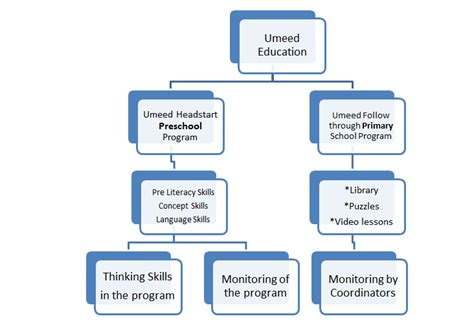 education ish concept map takes 2 3 intro to texts umeed enrichment program concept map