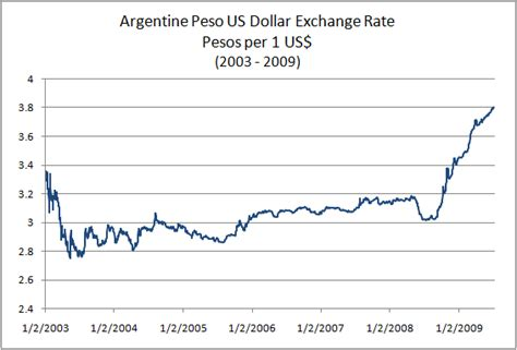 currency converter historical rates exchange rates us dollar mexican peso