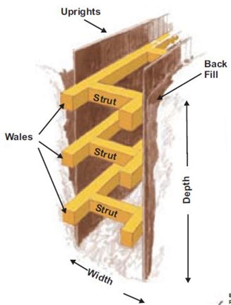 layout and excavation definition hse installation and removal of shoring and shielding in