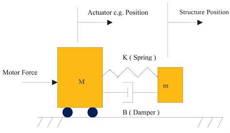 Complete Motion Diagram