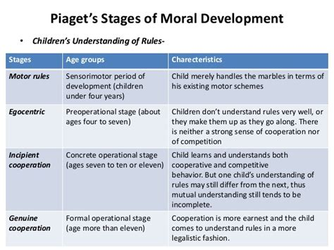 Moral Development Essay by Buy Essays Cheap Jean Piaget S Stages Of Cognitive Development Yfv Smartwritingservice 4pu