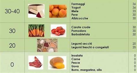tabella dell indice glicemico degli alimenti l indice glicemico alessio personal trainer