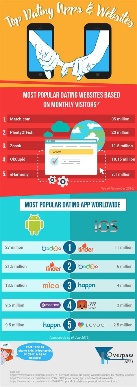 Infographic: Top Dating Apps & Websites   Overpass Apps