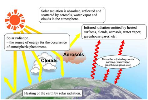 solar and infrared radiation measurements energy and the environment books japan meteorological agency advanced knowledge