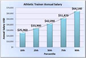Average Salary Of A Athletic Trainer athletic trainer salary wages in 50 u s states