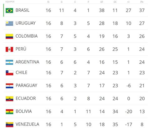 Eliminatorias Rusia 2018 Calendario Y Tabla De Posiciones Calendario Eliminatorias Rusia 2018 Resultados Y