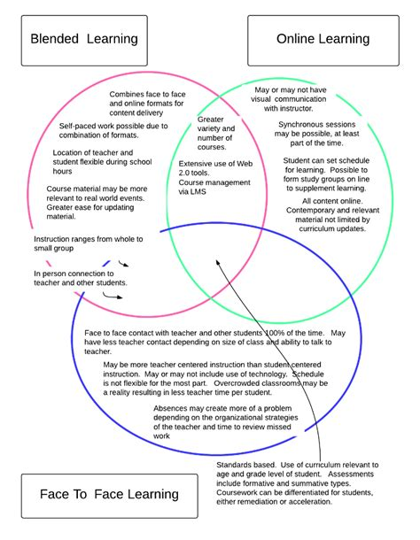 learn venn diagram venn diagram comparing blended learning learning